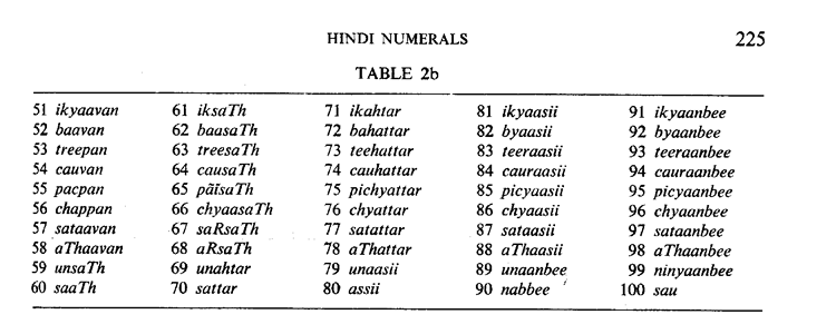 How to write numbers in hindi from 1 to 50